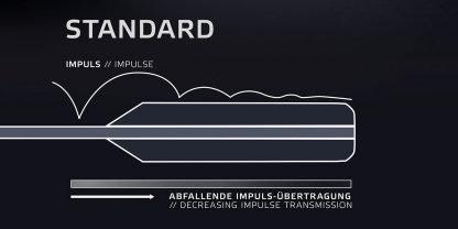 Grafik Impulsübertragung bei Standard Tischtennis-Griffen